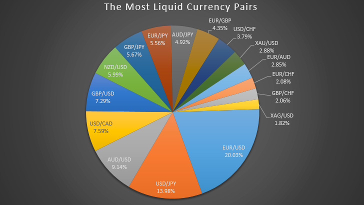 Most liquid forex pairs