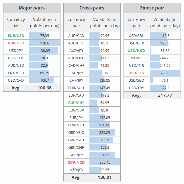Table Of The Most Volatile Currency Pairs