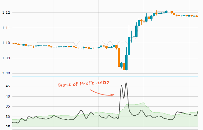 Profit Ratio Burst