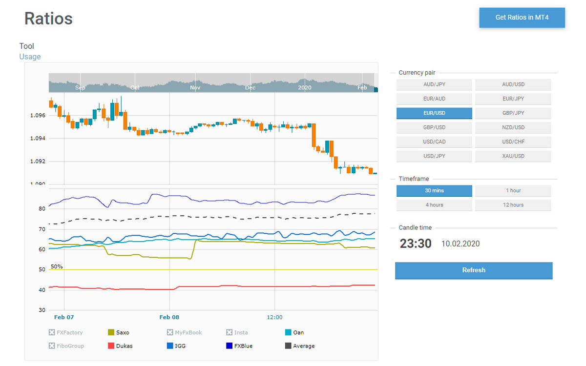 How to analyze market sentiment with Ratios tool