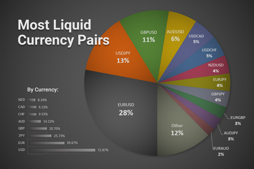 Most liquid currency pairs