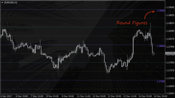 Round Number Indicator (MT4)  Sense of Whole Levels on Forex | FXSSI