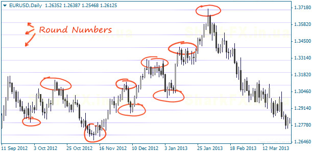 Round Number Indicator (MT4)  Sense of Whole Levels on Forex