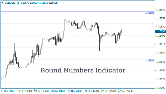 Round number indicator forex