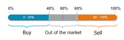 Open position ratios of forex brokers