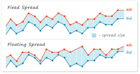 Fixed Spread vs. Floating Spread: Which one is better?