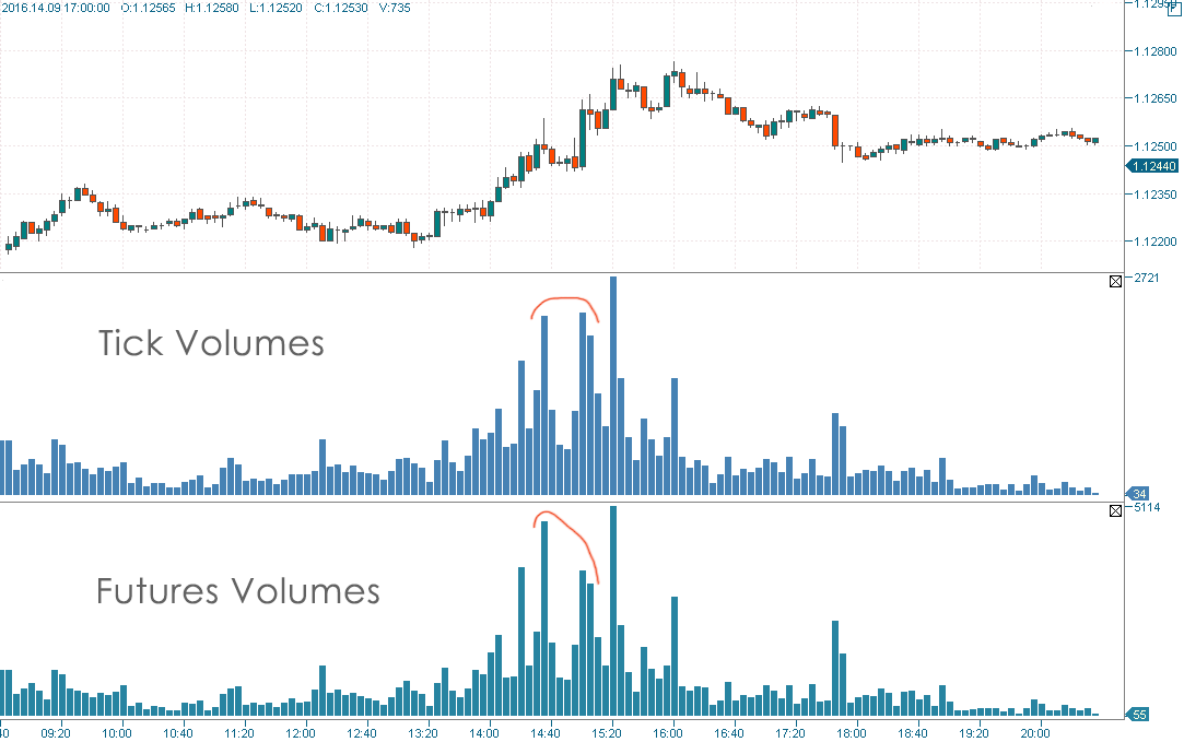 Forex volume by hour