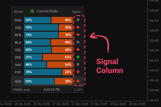 current ratio signal column