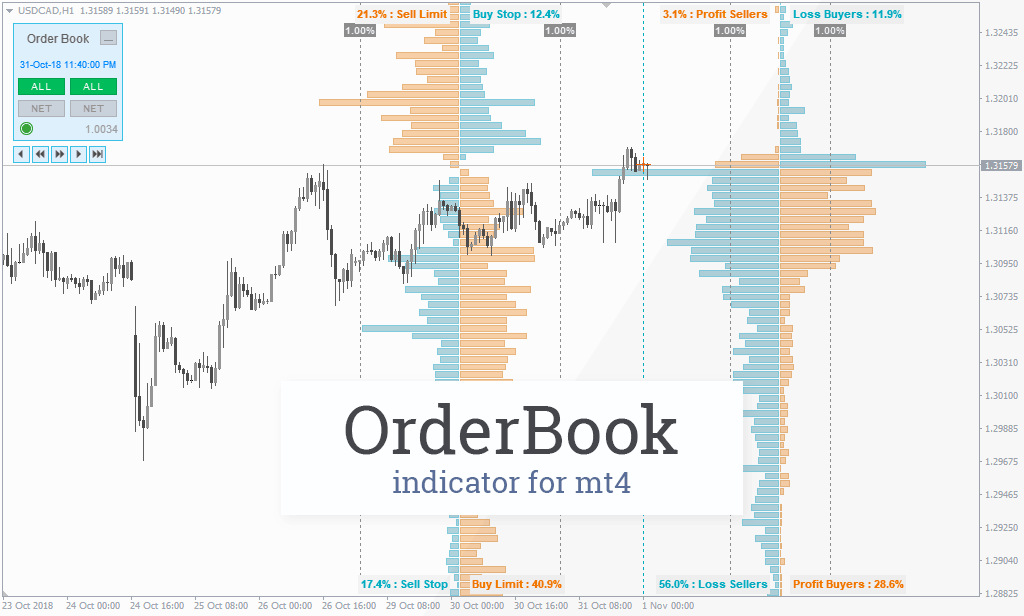 FXSSI OrderBook - Indicator for MT4  Get DOM Right on Your