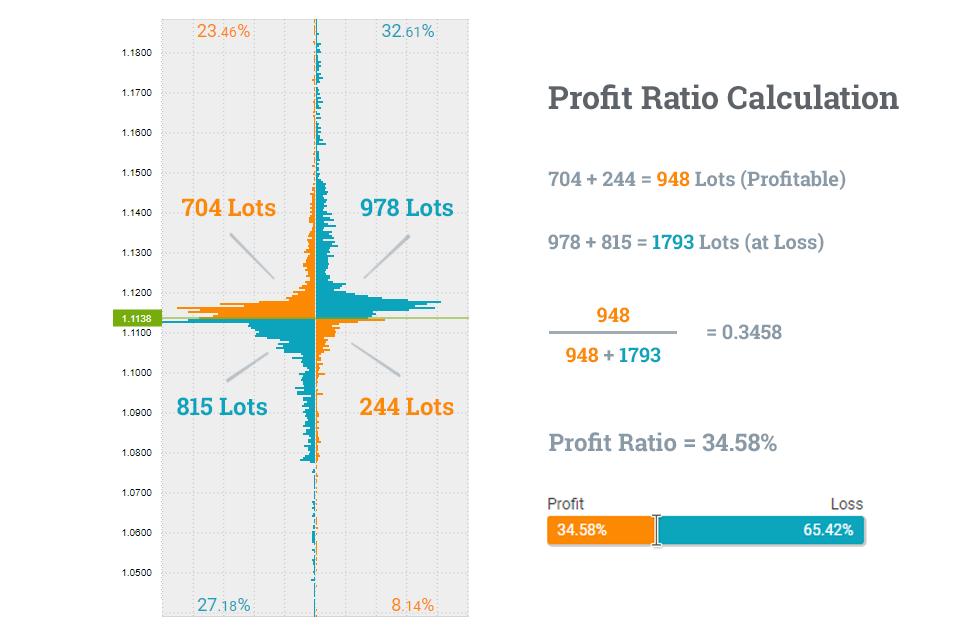 Formule du ratio de profit