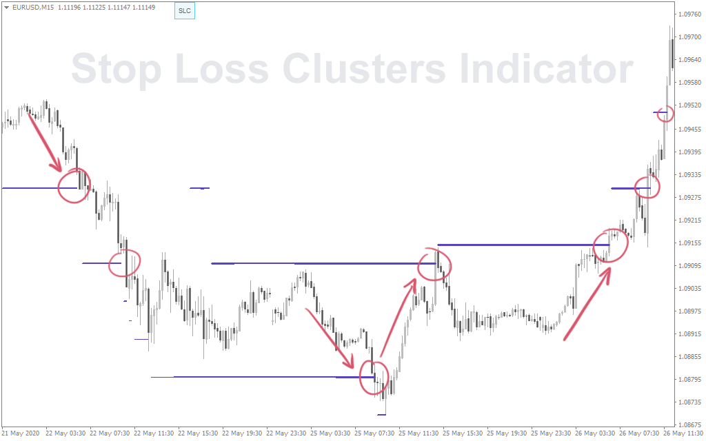Stop Loss sweet clusters