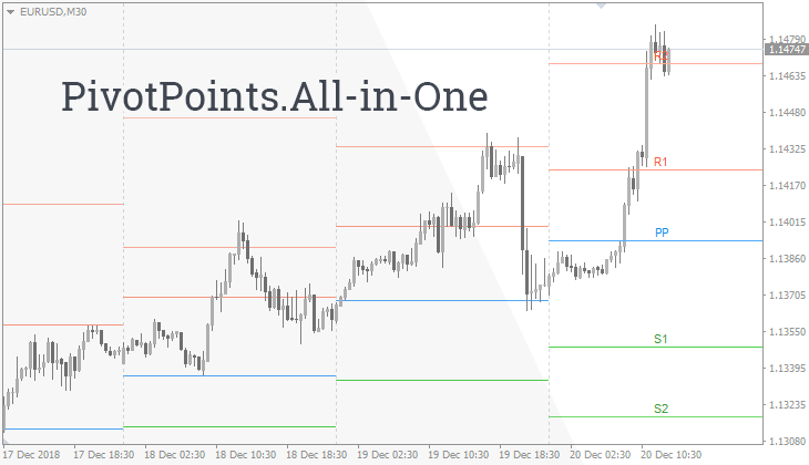 Pivot Point All-in-One Indicator for MT4 - Free Download