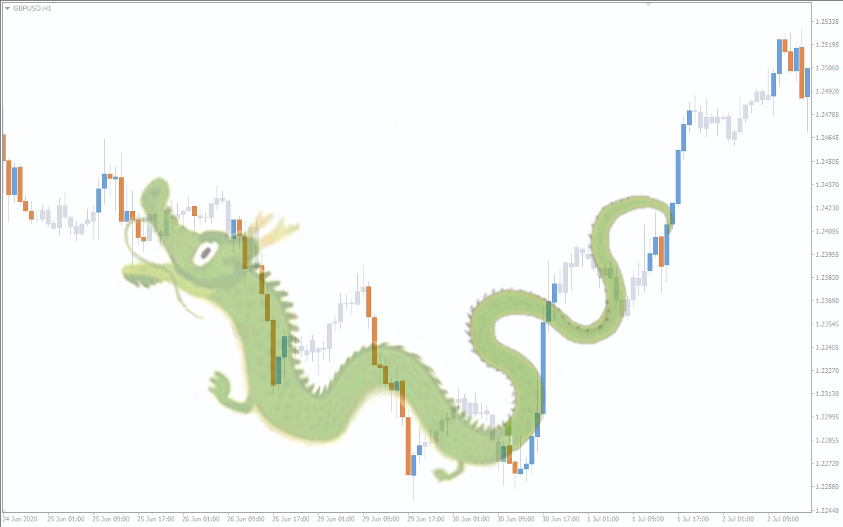 dragon pattern in trading resembling a Chinese dragon