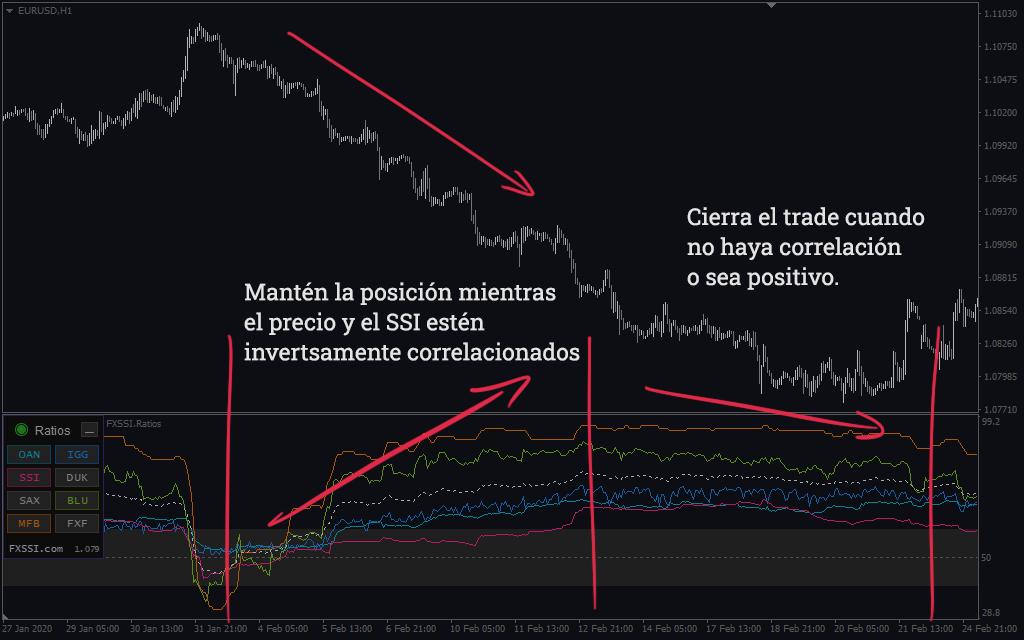 Ratios - estrategia de correlación