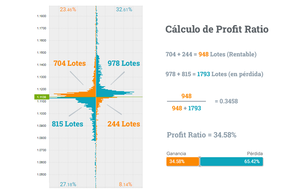 profit ratio calculado