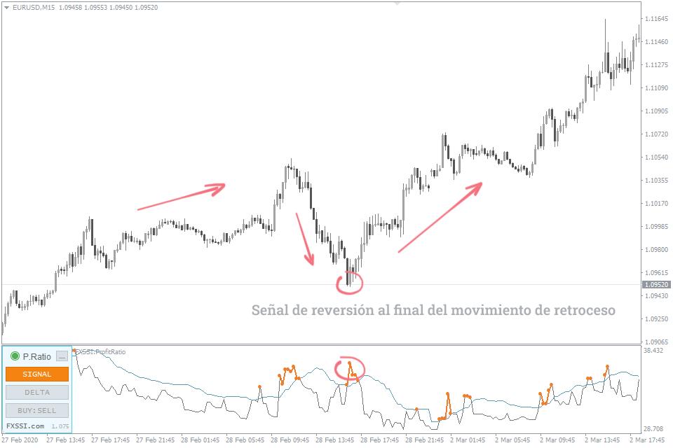 corrección de señal de inversión