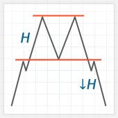 Схема фигуры Двойная вершина