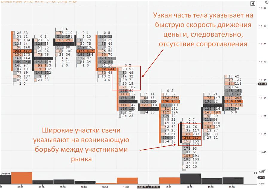 график футпринт