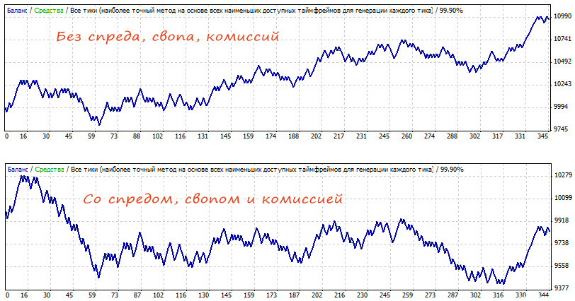 Краш-тест индикатора Moving Average