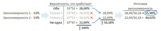 расчет эффективности закономерностей на Форекс