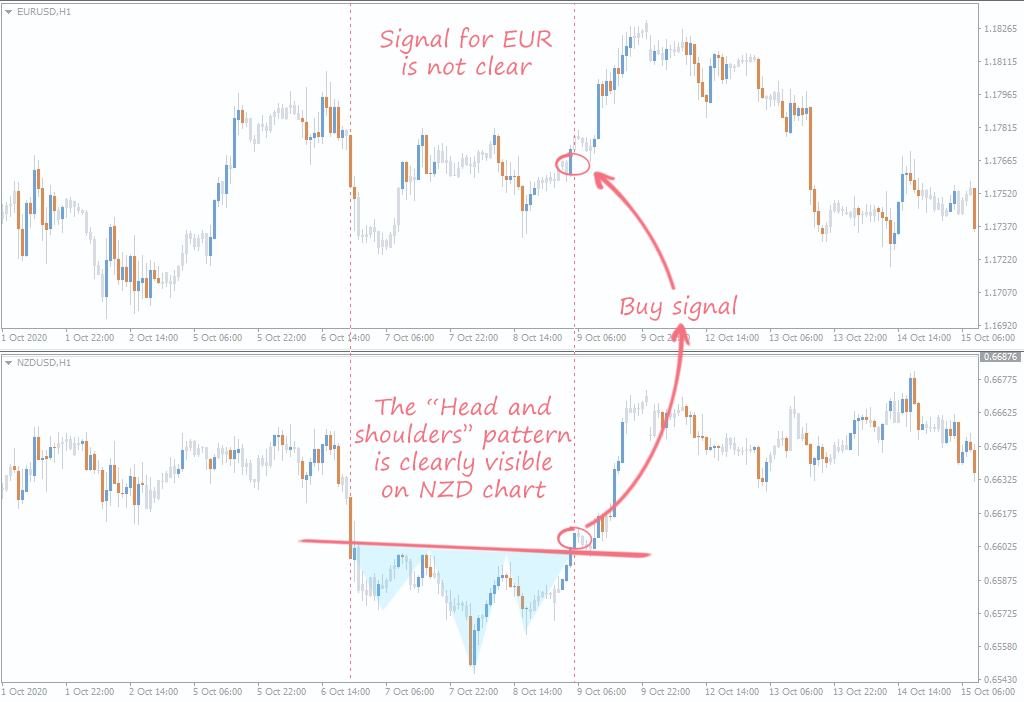 currency pairs correlation strategy examples