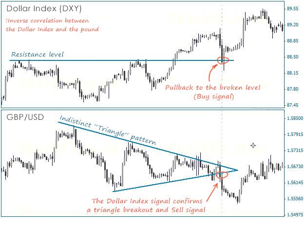 Forex correlation strategy