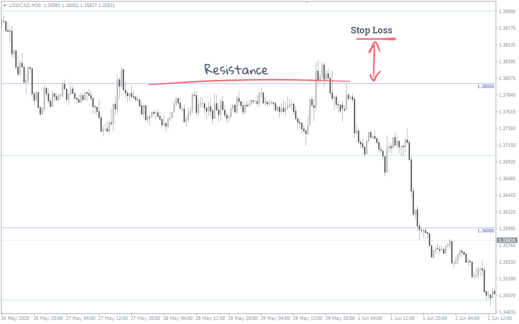 Set a stop loss with a round level