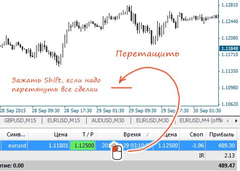Форекс сделки на графике форекс цены на пшеницу