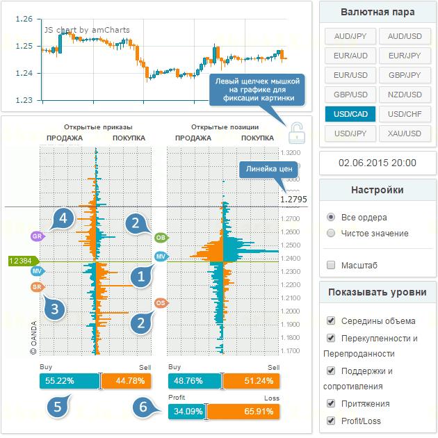 топ сайтов для анализа рынка форекс