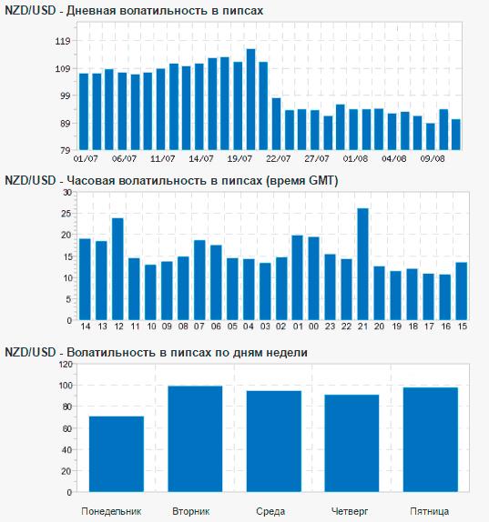 Волатильность валютной пары NZD/USD