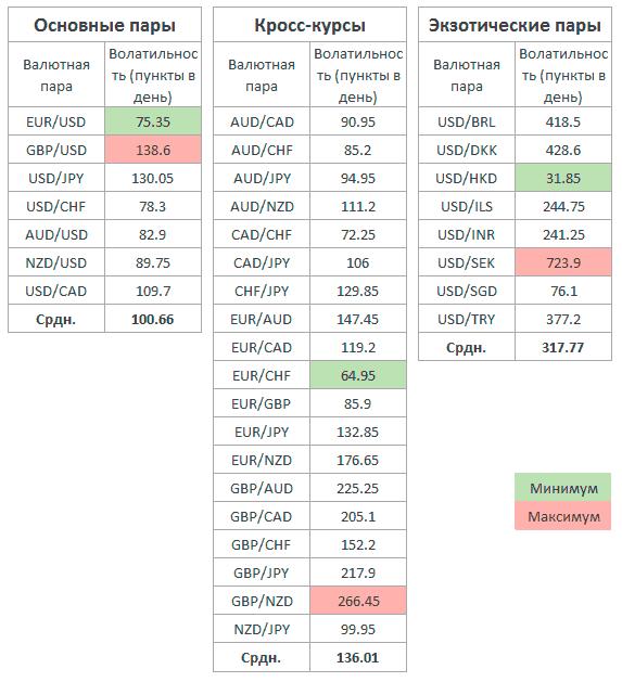 Самые волатильные пары валют на форекс торговля на форекс по дням