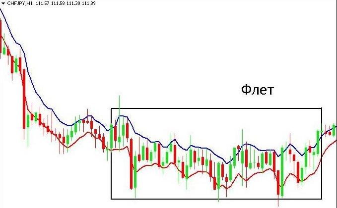 Самые не стабильные пары на форекс график торгов доллар рубль на форексе онлайн