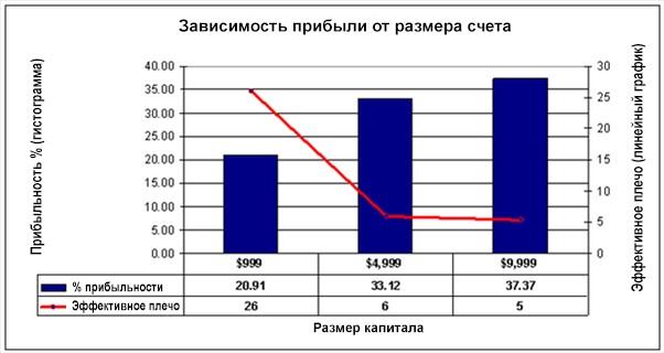 Сколько можно заработать за сутки на форекс онлайн работы сайты по россии