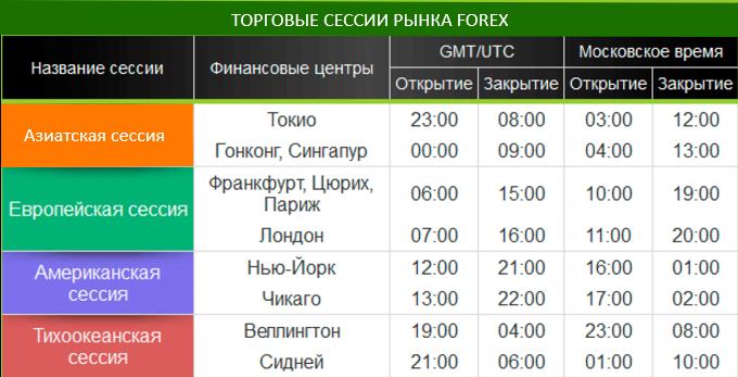 Программа сессии в форексе от чего зависит заработок биткоинов