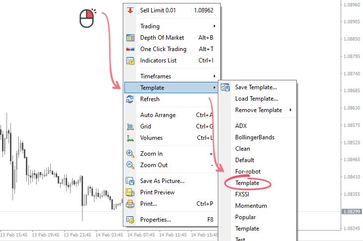 Comment installer puis activer un modèle dans MT4