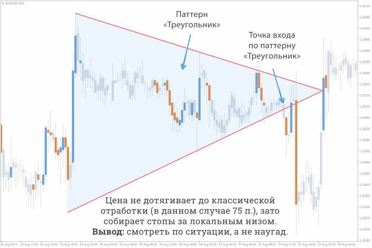 Проблемы классических паттернов треугольник