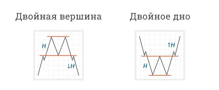 виды фигуры двойная вершина и двойное дно форекс