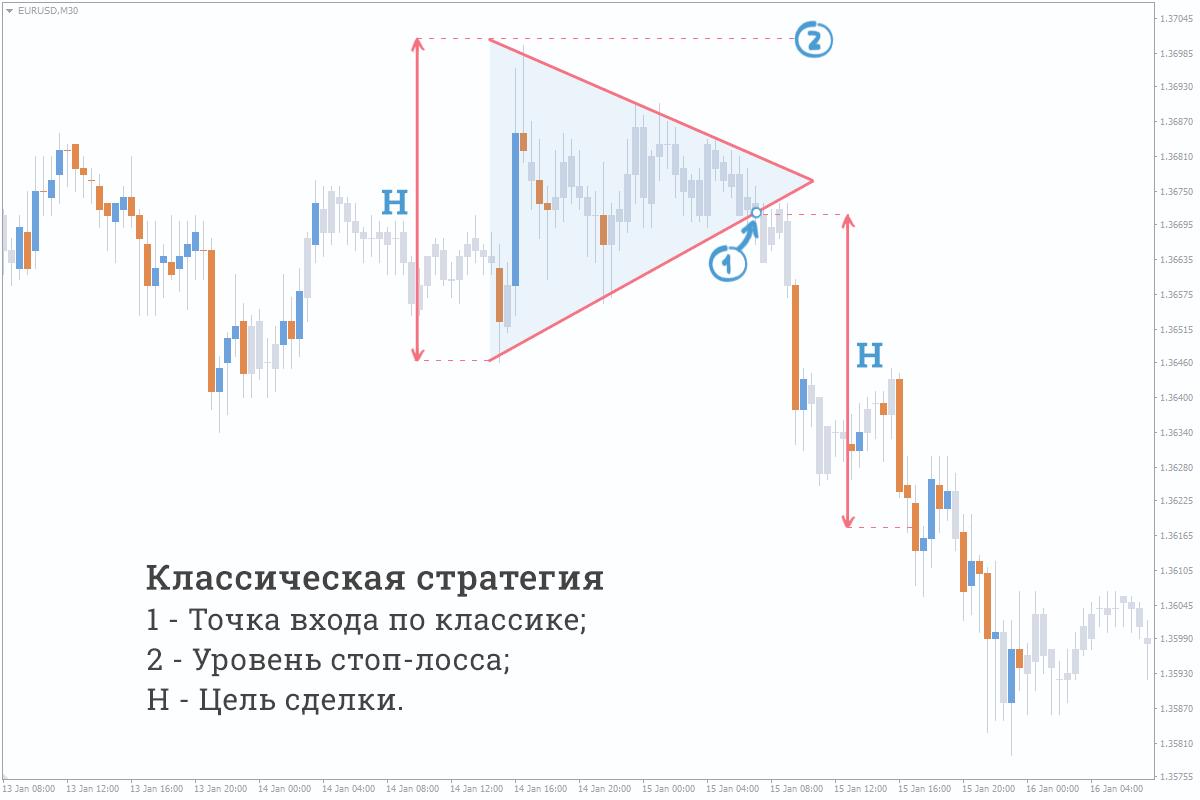 Классический форекс треугольник