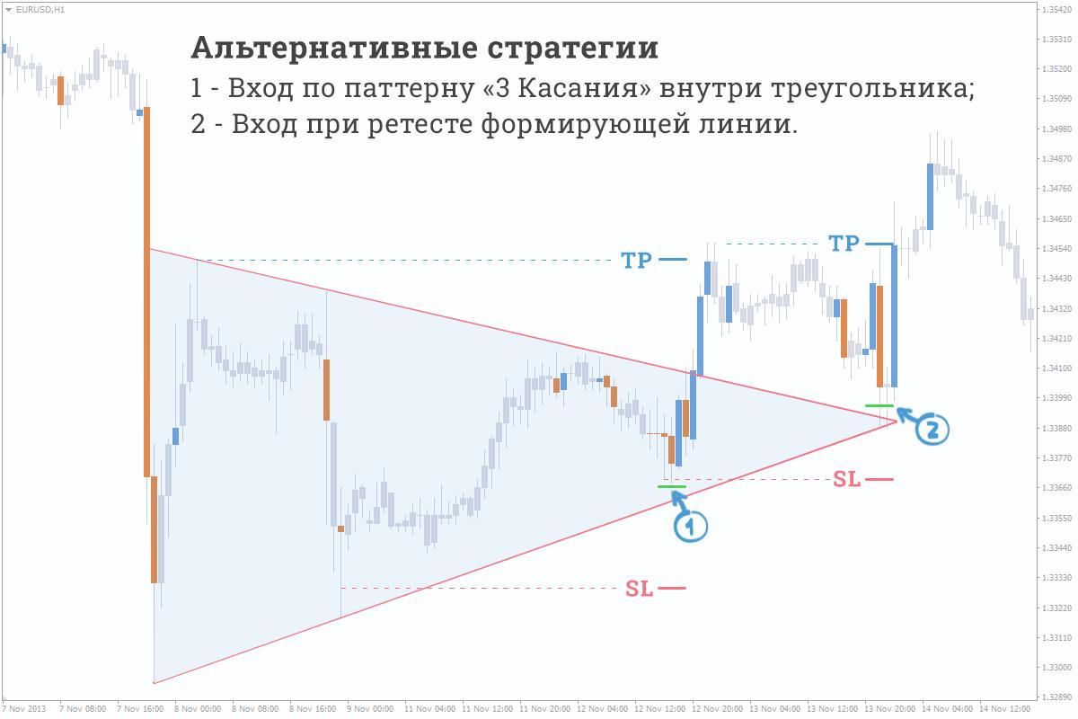 Альтернативные стратегии паттерн треугольник форекс