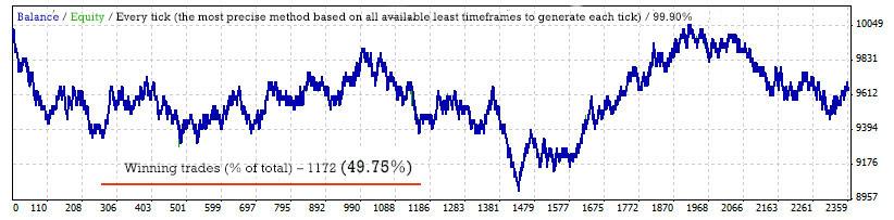 williams percent range indicator testing results