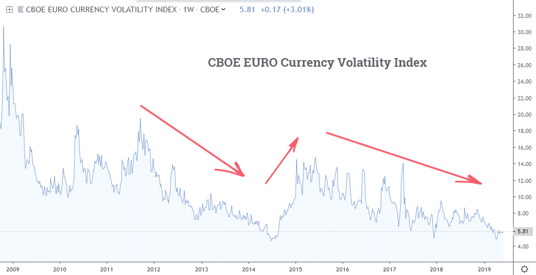 CBOE Euro Volatility Index