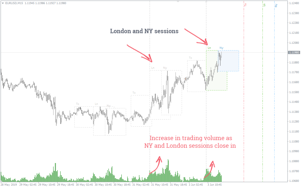 Best forex pairs to trade during london session