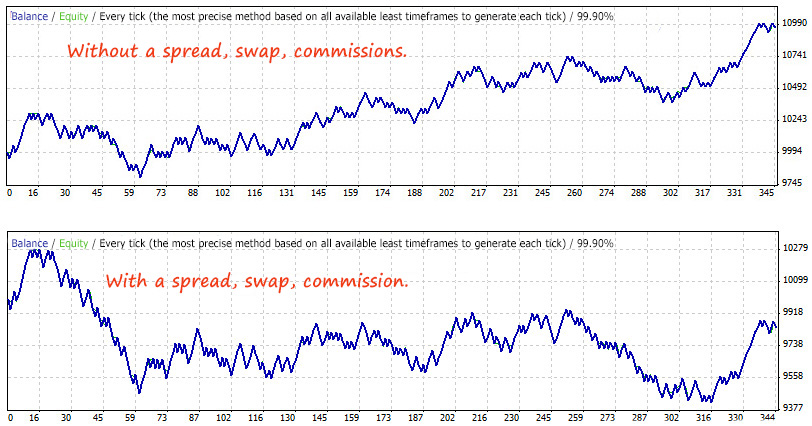 Moving Average indicator in Forex - Performance Study