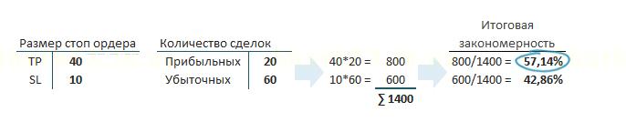 эффективность закономерности на Форекс формула