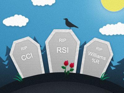 summary of rsi vs cci vs williams %R indicators comparison