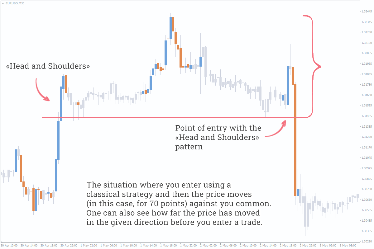 classical forex patterns