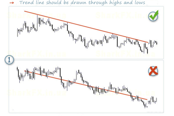 common mistakes when drawing trend lines