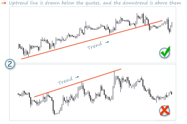 rules how to draw trend lines