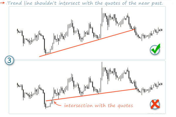 how to draw trend lines correctly