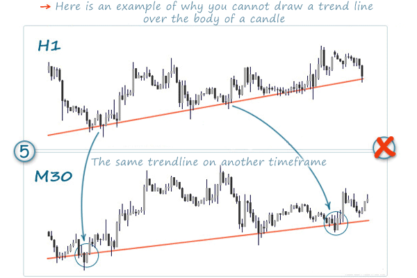 rules how to draw trend lines on forex charts